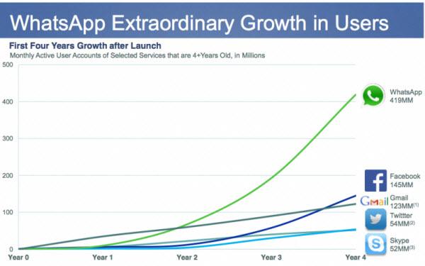 نمودار رشد کاربران چهار سرویس در چهار سال