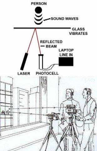 جاسوسی توسط لیزر