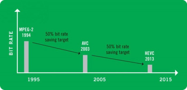 نمودار پیشرفت استانداردهای کدگذاری در طول زمان