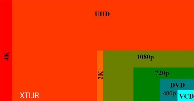 تفاوت رزولوشن های مختلف - 720 480 1080 4k