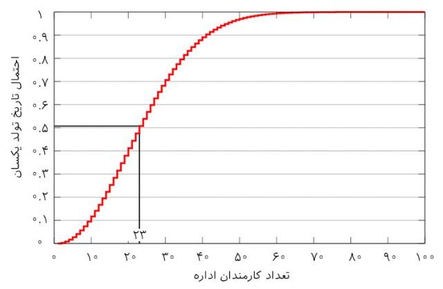 آمار و احتمالات